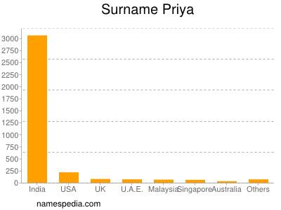 Surname Priya
