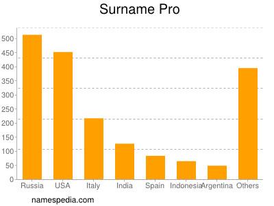 Surname Pro