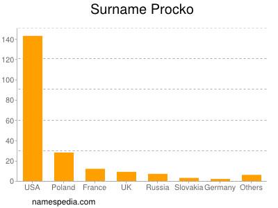 Surname Procko