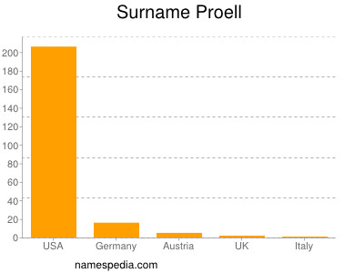 Surname Proell