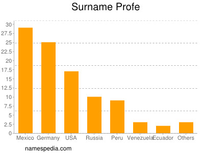 Surname Profe