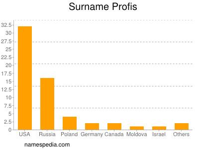 Surname Profis