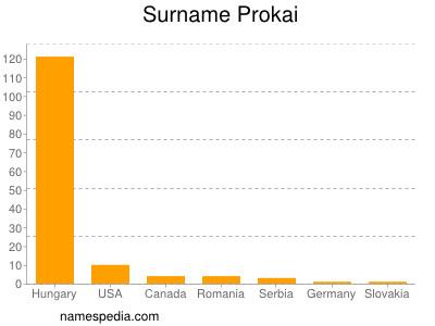 Surname Prokai