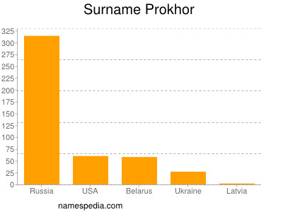 Surname Prokhor