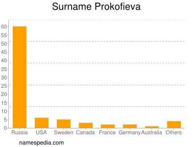 Surname Prokofieva