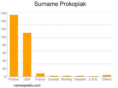 Surname Prokopiak
