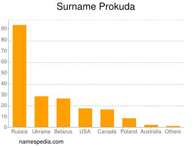 Surname Prokuda