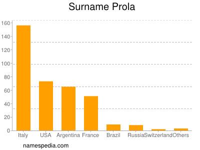 Surname Prola