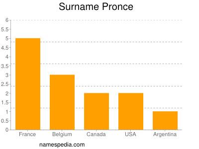 Surname Pronce
