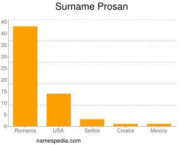 Surname Prosan