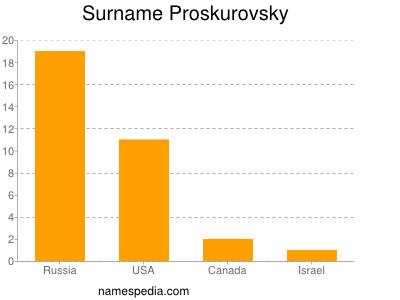 Surname Proskurovsky