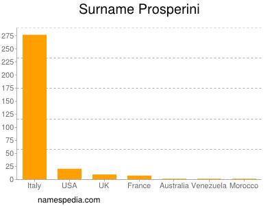 Surname Prosperini