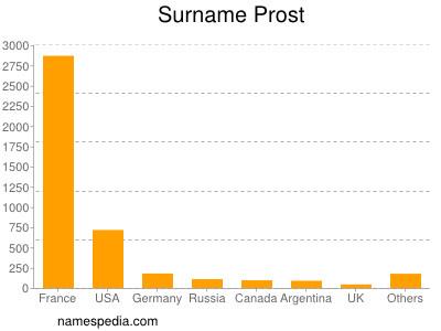 Surname Prost