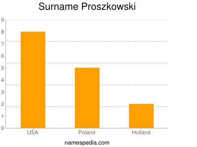 Surname Proszkowski
