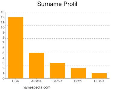 Surname Protil