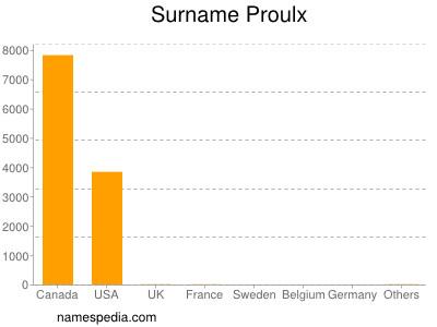 Surname Proulx
