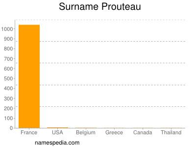 Familiennamen Prouteau