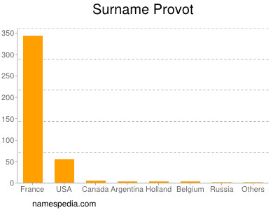 Surname Provot