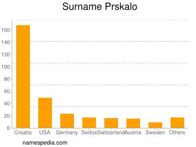 Surname Prskalo