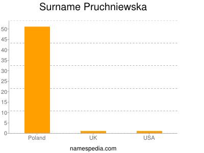 Surname Pruchniewska