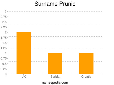 Surname Prunic