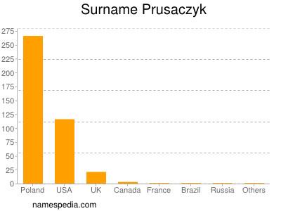 Surname Prusaczyk