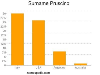 Surname Pruscino