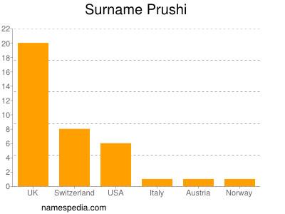 Surname Prushi