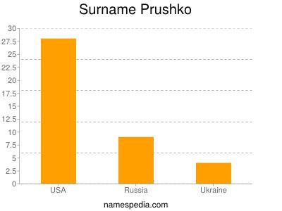 Surname Prushko