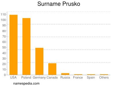 nom Prusko