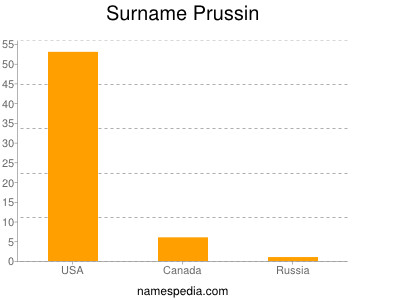 Surname Prussin