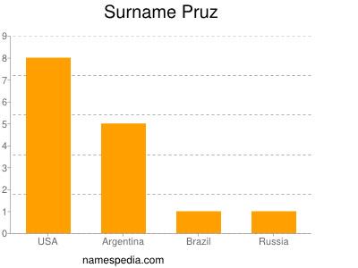 Surname Pruz