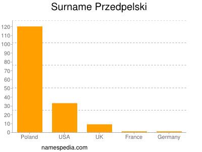 Surname Przedpelski