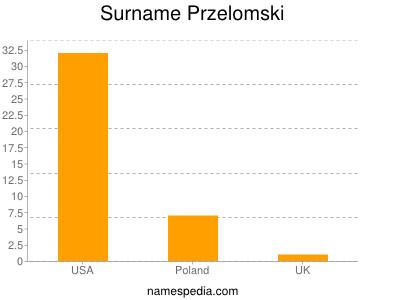 Surname Przelomski