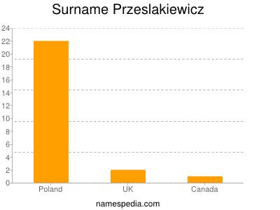 Surname Przeslakiewicz