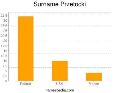 Surname Przetocki