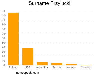 Surname Przylucki