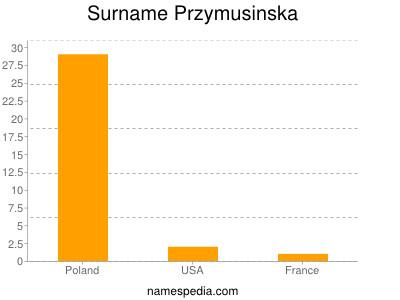 Surname Przymusinska