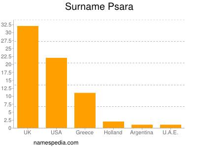 Surname Psara