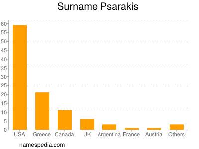 Surname Psarakis
