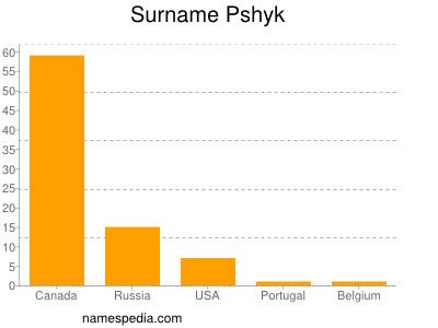 Surname Pshyk