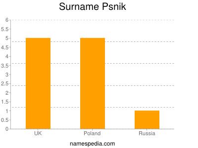 Surname Psnik