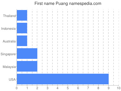 Given name Puang