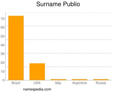 Surname Publio