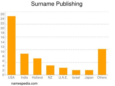 Surname Publishing
