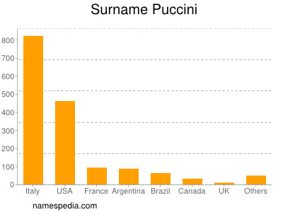 Surname Puccini