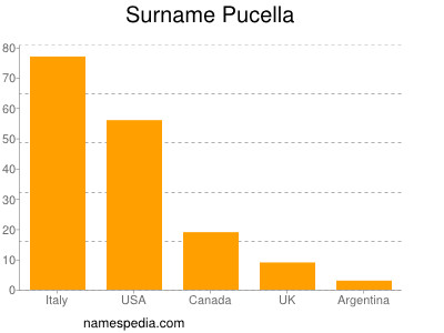Surname Pucella