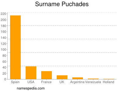 Surname Puchades