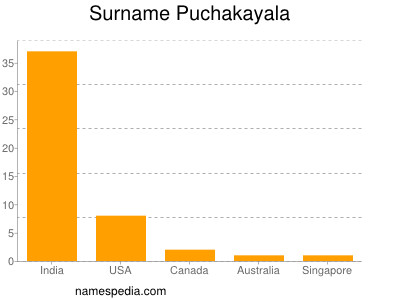 Surname Puchakayala