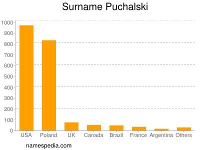 Surname Puchalski